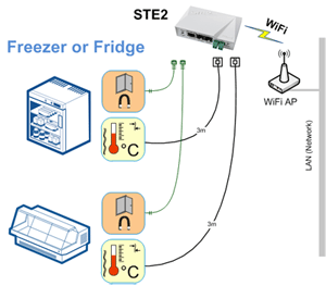 STE2-Freezer-WiFi-Temperature-monitoring