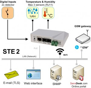STE2-WiFi-digital-thermometer